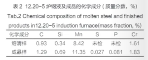 induction furnace: ZG120Mn13Cr2 high manganese steel