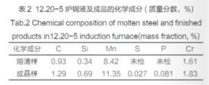 induction furnace: ZG120Mn13Cr2 high manganese steel